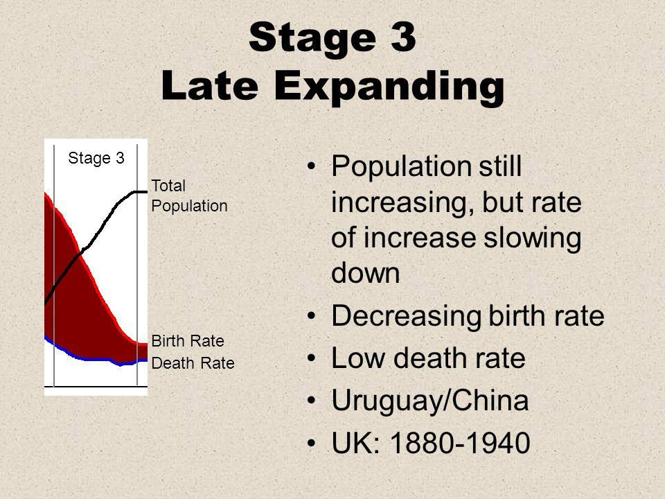 Stage 3 Late Expanding Total Population Birth Rate Death Rate Stage 3 Population still increasing, but rate of increase slowing down Decreasing birth