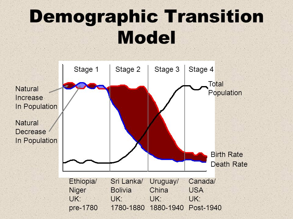Demographic Transition Model Stage 1Stage 2Stage 3Stage 4 Total Population Birth Rate Death Rate Ethiopia/ Niger UK: pre-1780 Natural Increase In Popu