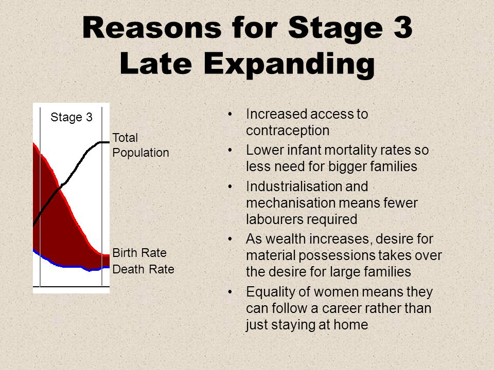 Reasons for Stage 3 Late Expanding Total Population Birth Rate Death Rate Stage 3 Increased access to contraception Lower infant mortality rates so le