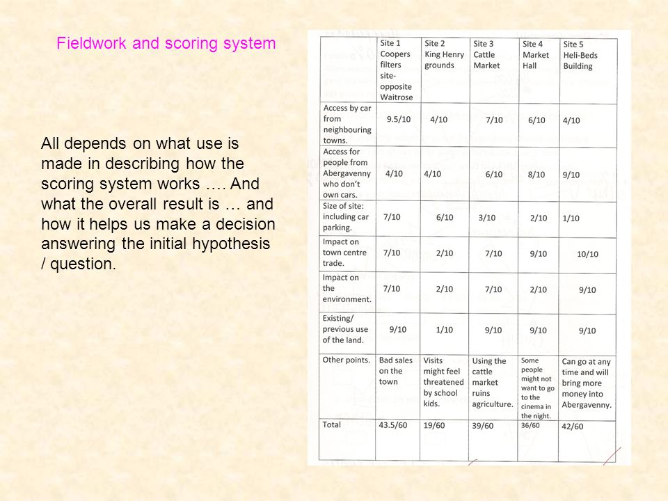 Fieldwork and scoring system All depends on what use is made in describing how the scoring system works …. And what the overall result is … and how it