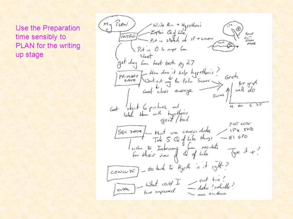 Use the Preparation time sensibly to PLAN for the writing up stage