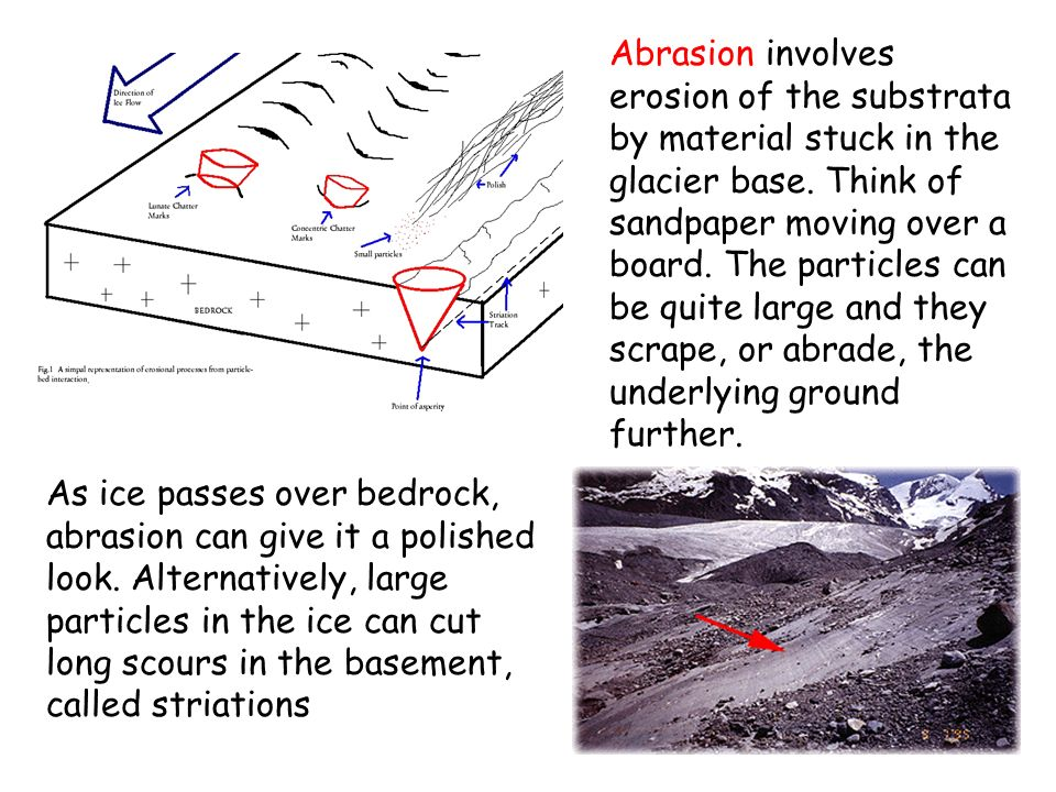 As ice passes over bedrock, abrasion can give it a polished look. Alternatively, large particles in the ice can cut long scours in the basement, calle