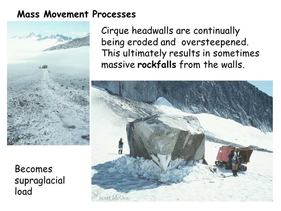 Cirque headwalls are continually being eroded and oversteepened. This ultimately results in sometimes massive rockfalls from the walls. Mass Movement