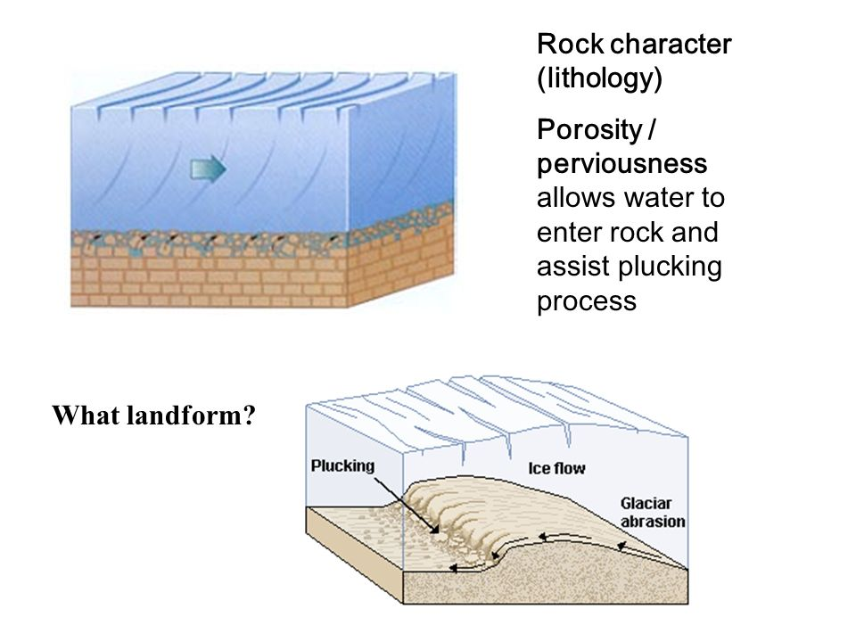 Rock character (lithology) Porosity / perviousness allows water to enter rock and assist plucking process What landform?