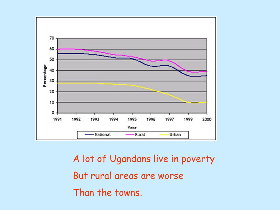 In 1996, Uganda paid out $0.66 in debt service for every$1 received in aid grants Uganda like most LEDCs is heavily in DEBT Most of the money given as