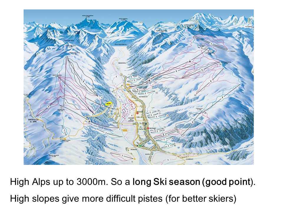 High Alps up to 3000m. So a long Ski season (good point). High slopes give more difficult pistes (for better skiers)