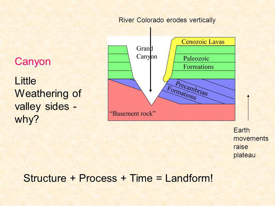 River Colorado erodes vertically Earth movements raise plateau Canyon Little Weathering of valley sides - why? Structure + Process + Time = Landform!