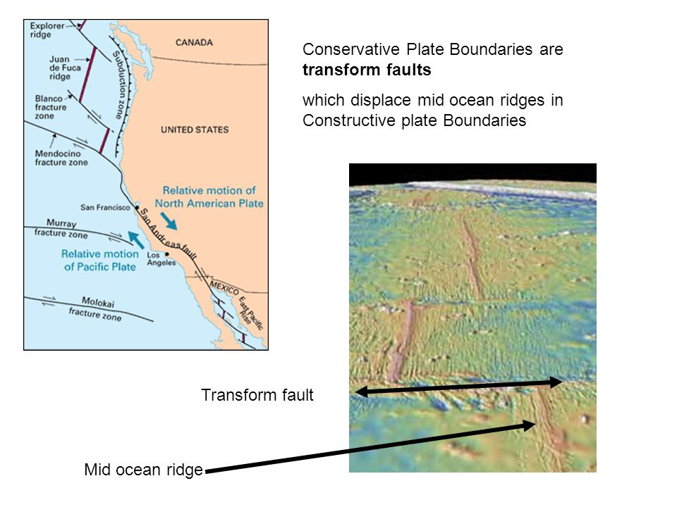 Mid ocean ridge Transform fault Conservative Plate Boundaries are transform faults which displace mid ocean ridges in Constructive plate Boundaries