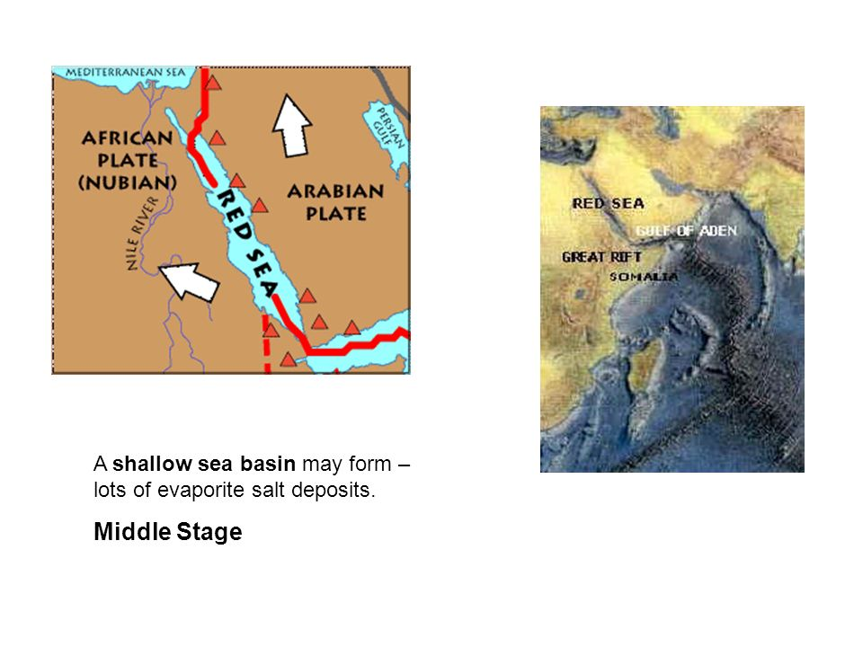 A shallow sea basin may form – lots of evaporite salt deposits. Middle Stage