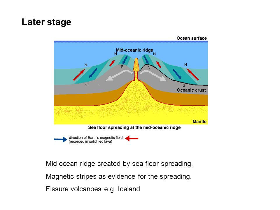 Mid ocean ridge created by sea floor spreading. Magnetic stripes as evidence for the spreading. Fissure volcanoes e.g. Iceland Later stage