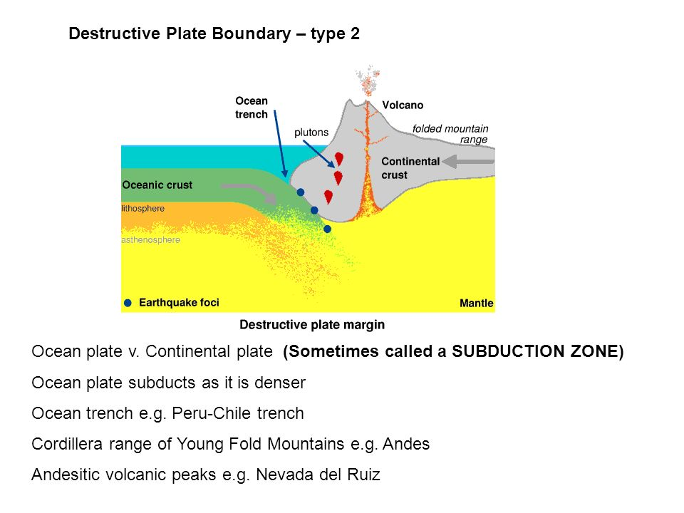 Ocean plate v. Continental plate (Sometimes called a SUBDUCTION ZONE) Ocean plate subducts as it is denser Ocean trench e.g. Peru-Chile trench Cordill