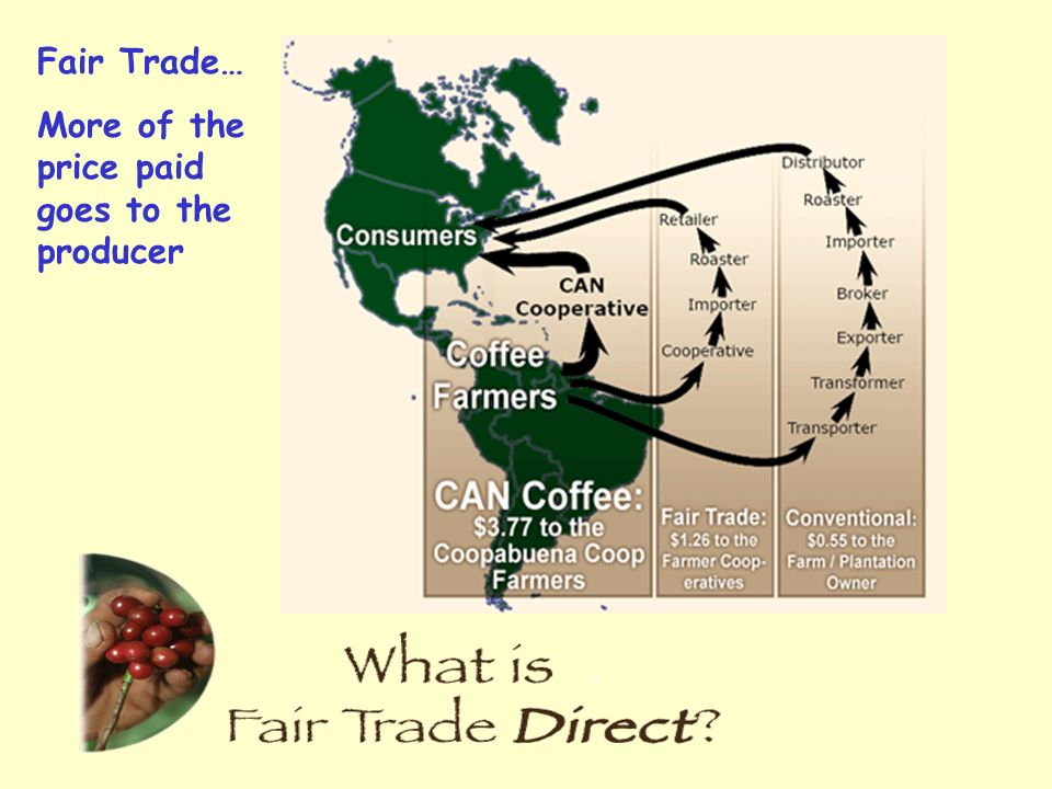 Fair Trade… More of the price paid goes to the producer