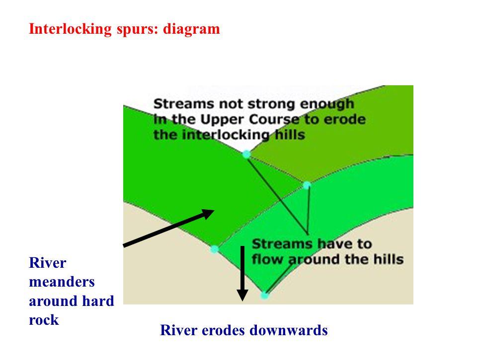 Interlocking spurs: diagram River erodes downwards River meanders around hard rock