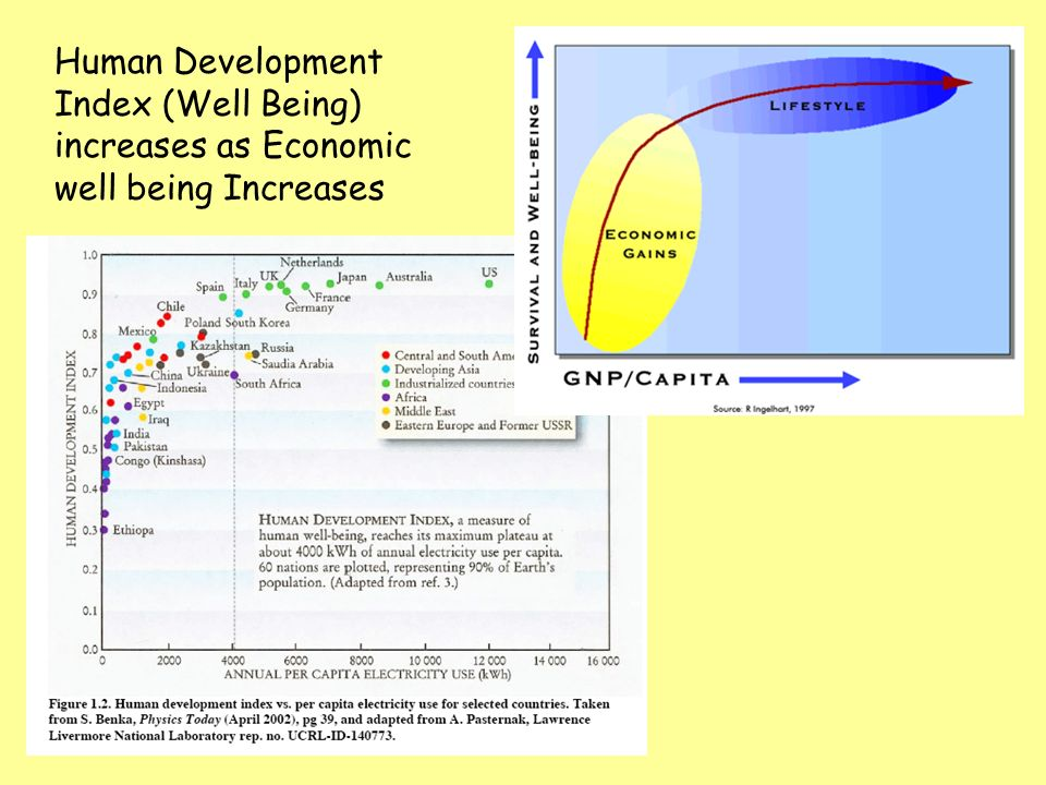 Human Development Index (Well Being) increases as Economic well being Increases