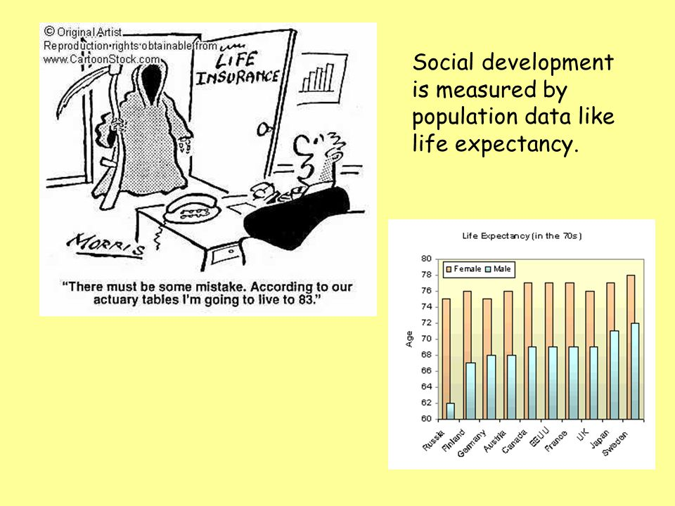 Social development is measured by population data like life expectancy.