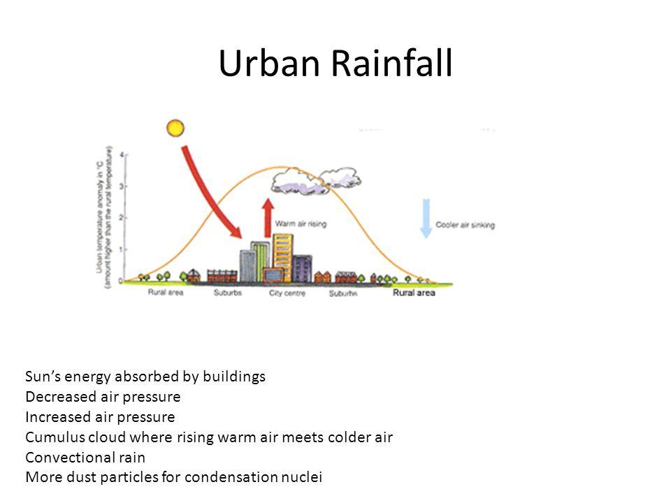 Urban Rainfall Suns energy absorbed by buildings Decreased air pressure Increased air pressure Cumulus cloud where rising warm air meets colder air Convectional rain More dust particles for condensation nuclei
