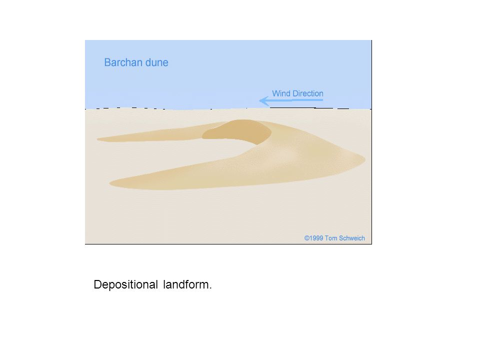 Depositional landform.