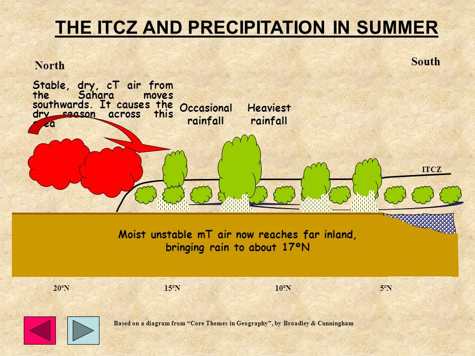 THE ITCZ AND PRECIPITATION IN SUMMER ITCZ GULF OF GUINEA Heaviest rainfall Stable, dry, cT air from the Sahara moves southwards.