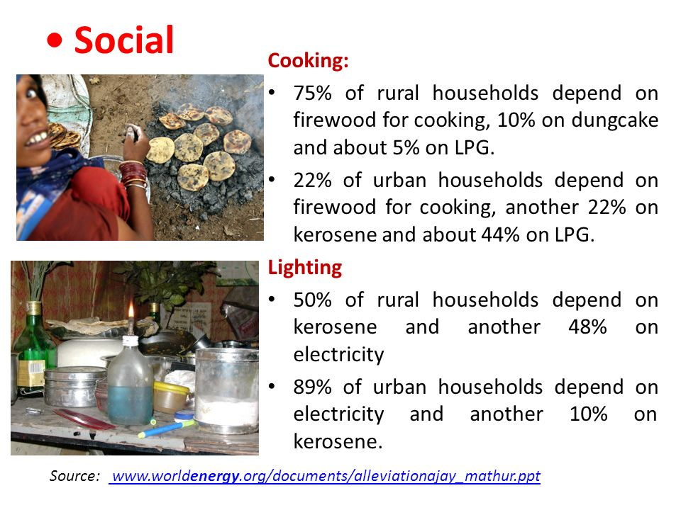 Social Cooking: 75% of rural households depend on firewood for cooking, 10% on dungcake and about 5% on LPG. 22% of urban households depend on firewoo