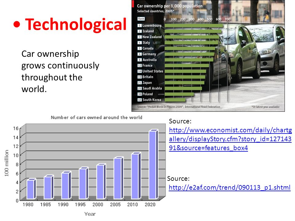 Car ownership grows continuously throughout the world. Technological Source: http://e2af.com/trend/090113_p1.shtmlhttp://e2af.com/trend/090113_p1.shtm