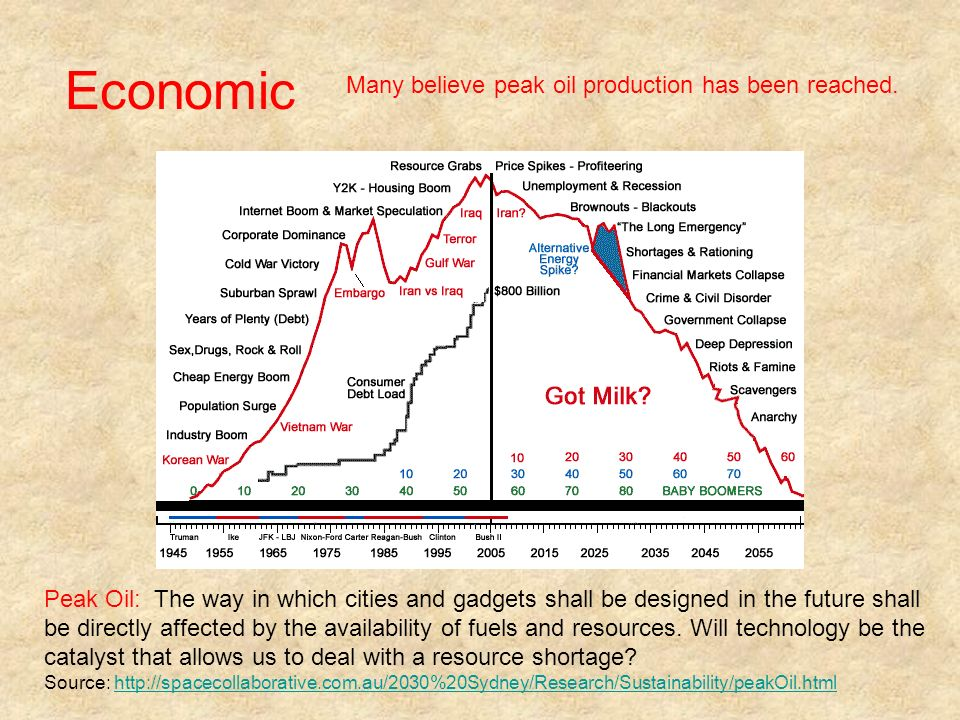 Economic Peak Oil: The way in which cities and gadgets shall be designed in the future shall be directly affected by the availability of fuels and res