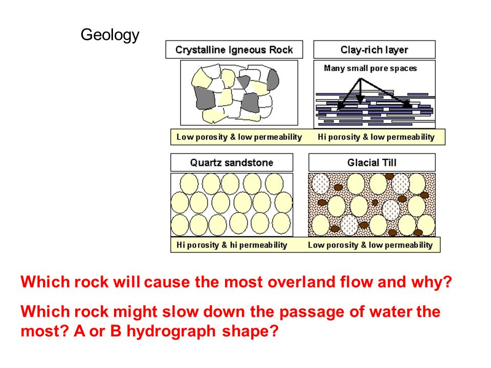 Geology Which one might be pervious.Which one would slow down the passage of water the most.