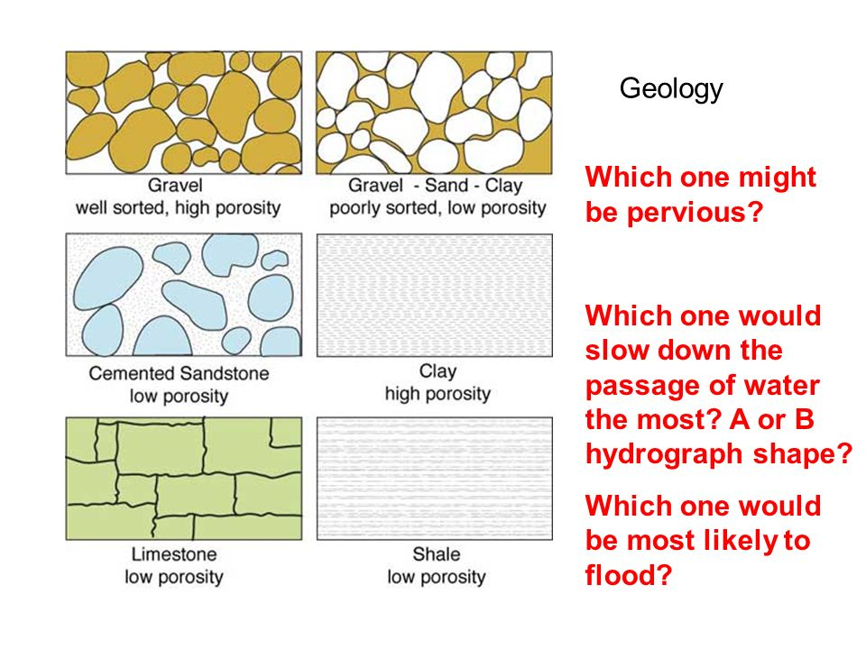 Geology What is an aquifer.What is groundwater recharge.