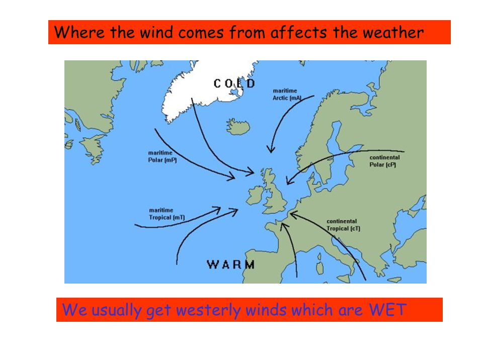 Where the wind comes from affects the weather We usually get westerly winds which are WET