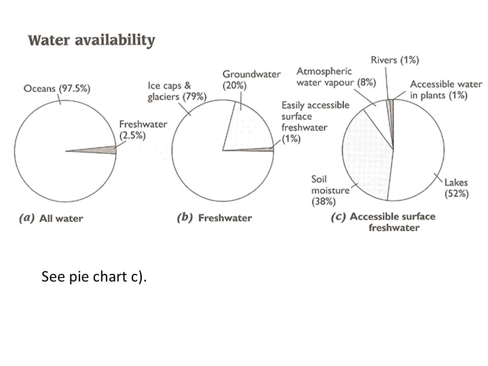 See pie chart c).