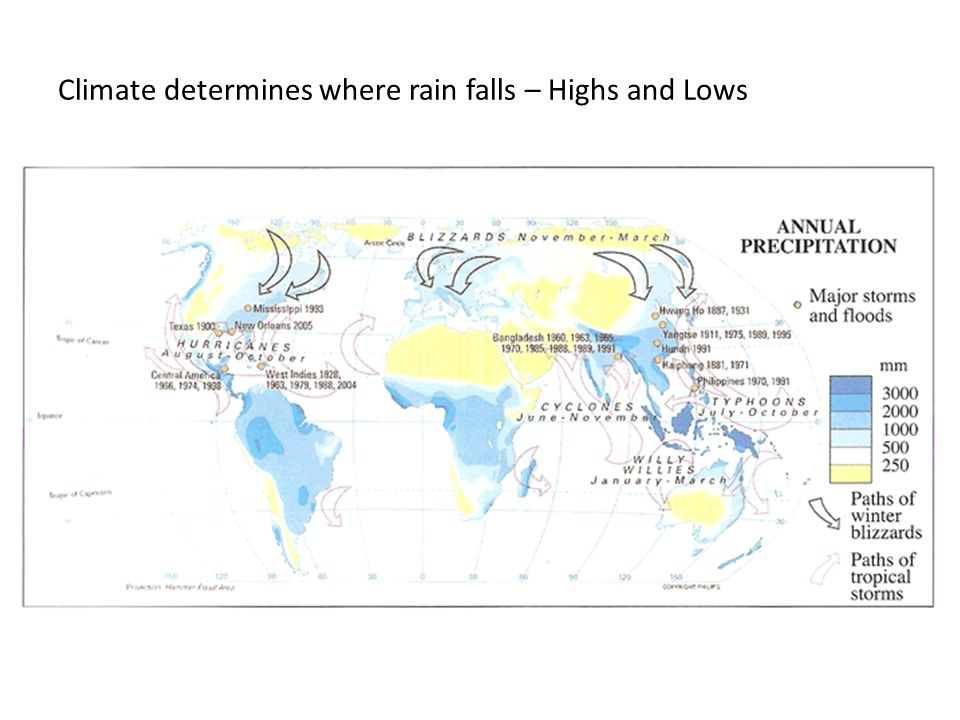 Climate determines where rain falls – Highs and Lows
