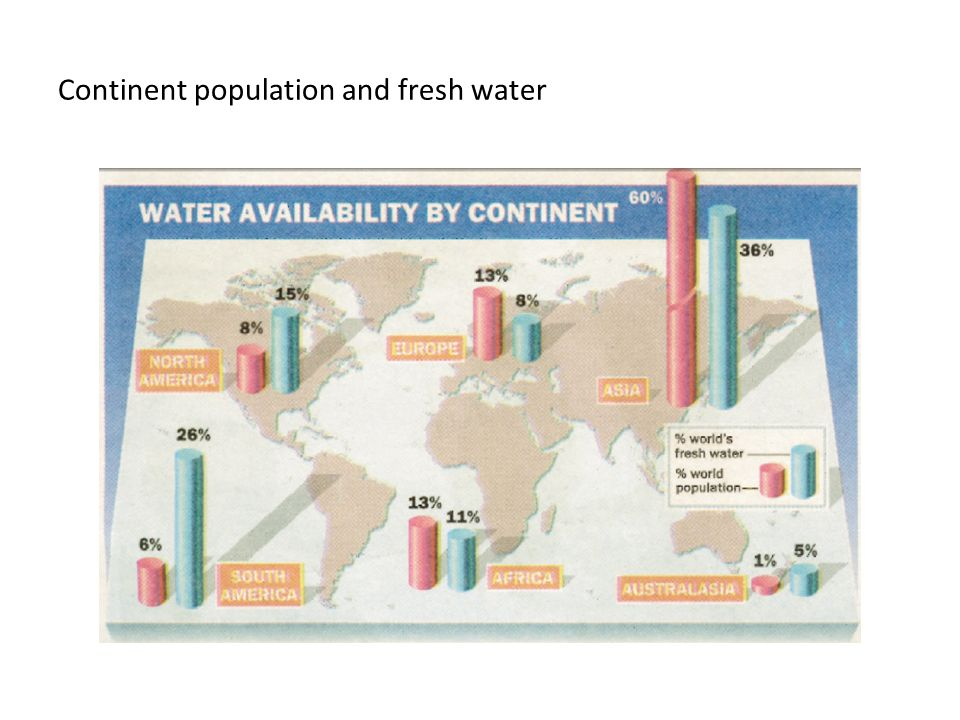 Continent population and fresh water