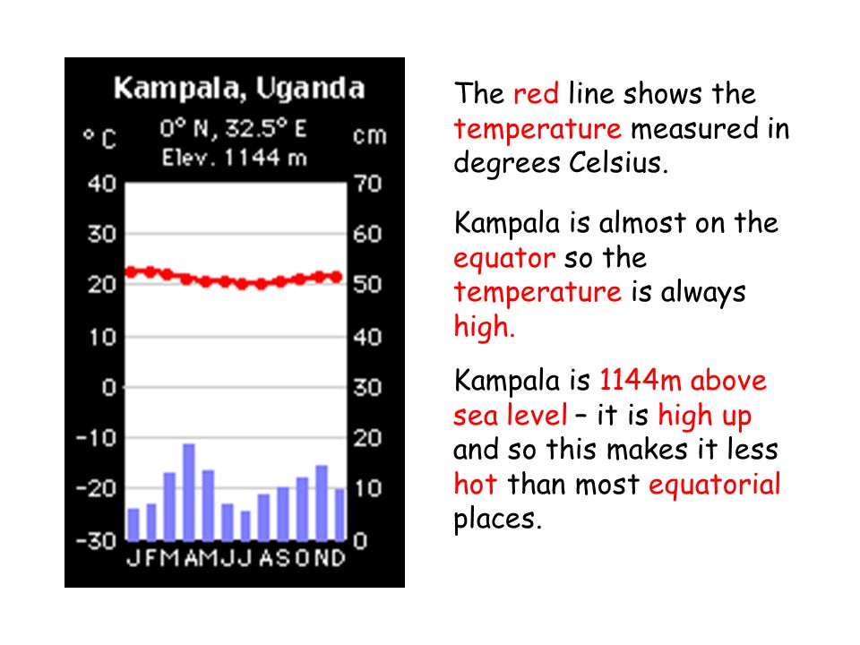 Kampala is almost on the equator so the temperature is always high.