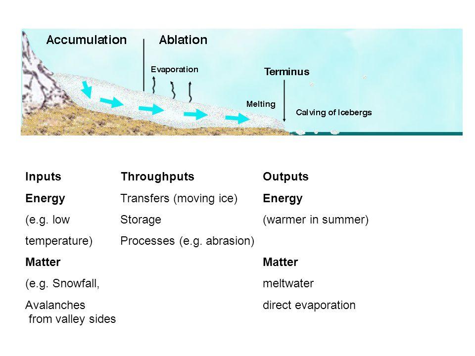 InputsThroughputsOutputs EnergyTransfers (moving ice)Energy (e.g. low Storage(warmer in summer) temperature) Processes (e.g. abrasion)Matter (e.g. Sno
