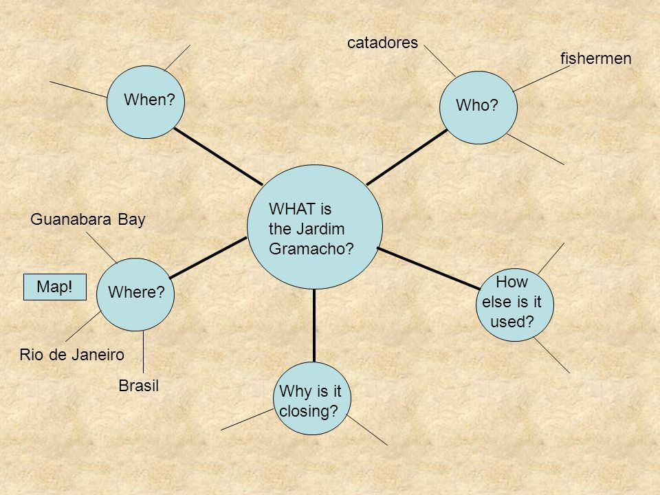 WHAT is the Jardim Gramacho? When? Who? catadores fishermen How else is it used? Why is it closing? Where? Guanabara Bay Rio de Janeiro Brasil Map!