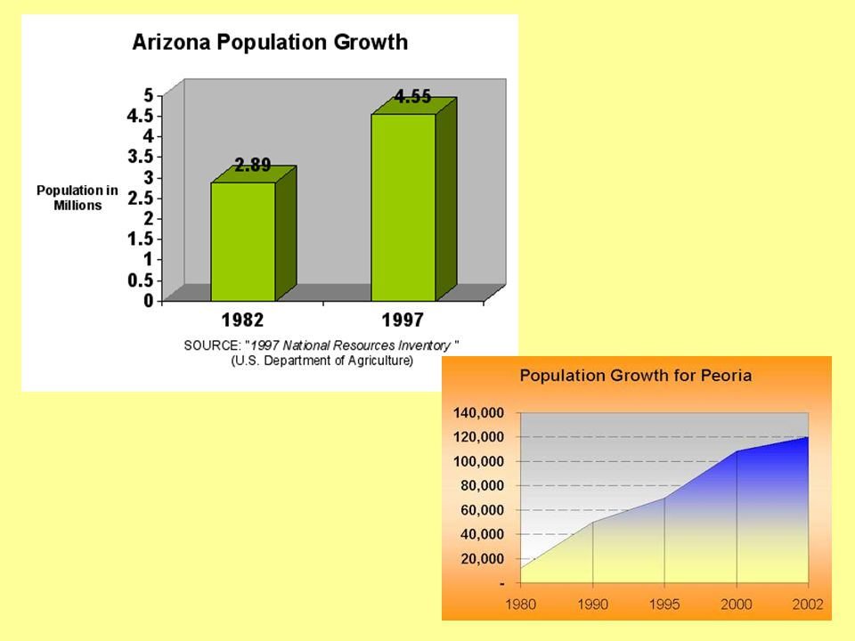 Demand factor DEMOGRAPHIC Compact agreed when area had low population – only California had a sizeable population.