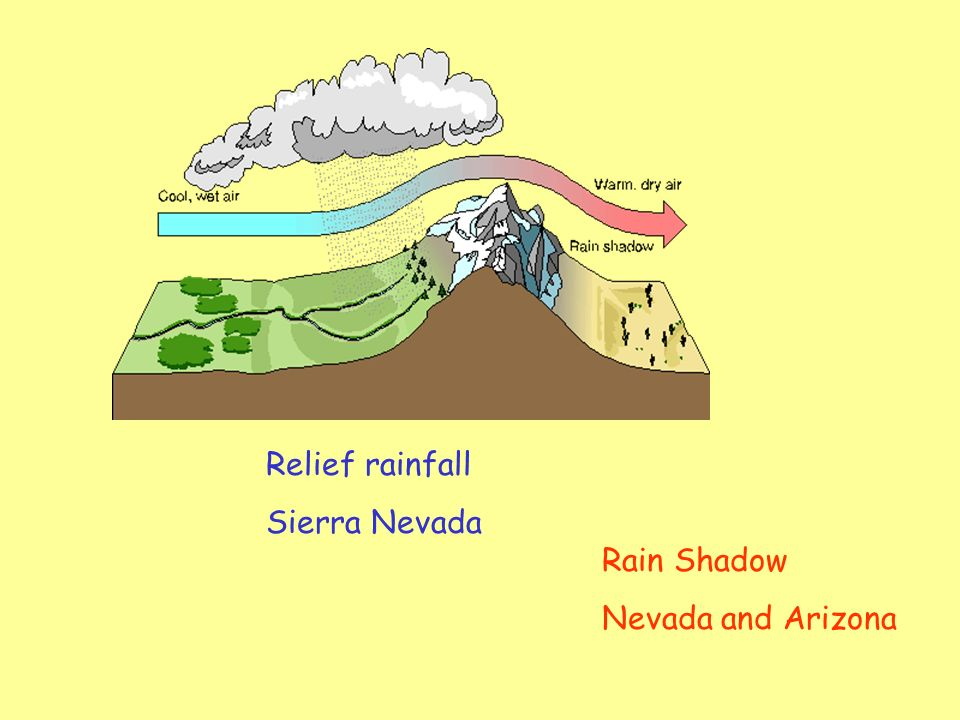 PHYSICAL SUPPLY: CLIMATE Extremely arid Low input of rainfall Especially in the Lower Basin Rain Shadow of Sierra Nevada Range Much water loss by evaporation (95%) high temperature and low humidity Seasonal rainfall Violent thunderstorms Flash flood run-off Not easily stored High evaporation from reservoir surfaces Much seasonal supply from snow melt