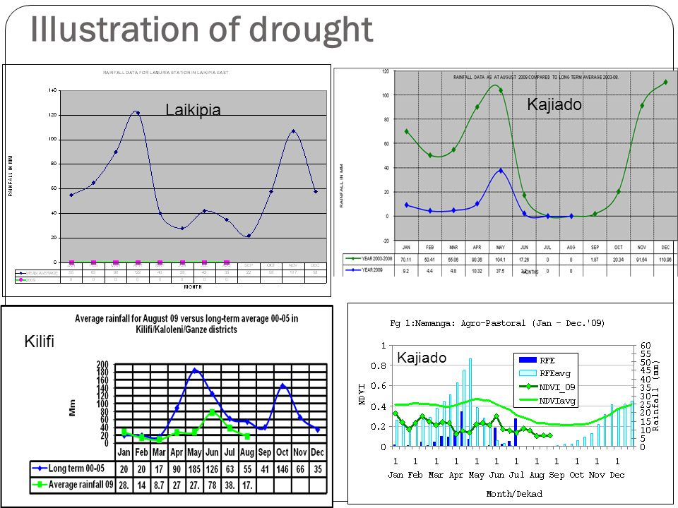Illustration of drought Laikipia Kajiado Kilifi Kajiado