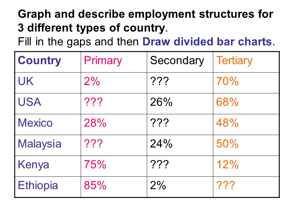 Graph and describe employment structures for 3 different types of country. Fill in the gaps and then Draw divided bar charts. CountryPrimarySecondaryT