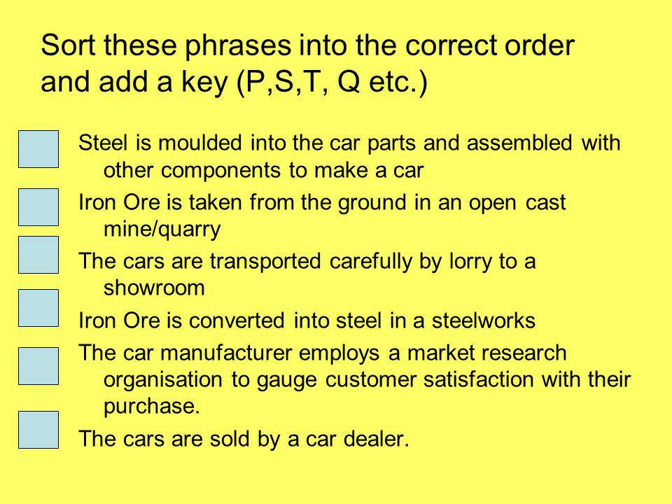 Sort these phrases into the correct order and add a key (P,S,T, Q etc.) Steel is moulded into the car parts and assembled with other components to make a car Iron Ore is taken from the ground in an open cast mine/quarry The cars are transported carefully by lorry to a showroom Iron Ore is converted into steel in a steelworks The car manufacturer employs a market research organisation to gauge customer satisfaction with their purchase.