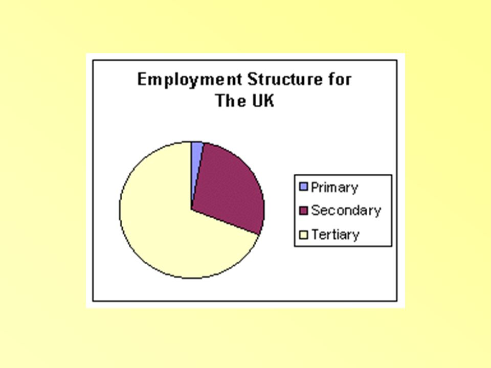 How does employment vary throughout the UK