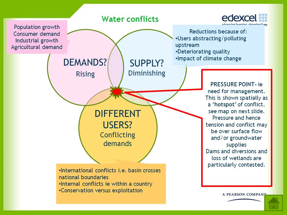 DIFFERENT USERS? Conflicting demands Water conflicts SUPPLY? Diminishing DEMANDS? Rising International conflicts i.e. basin crosses national boundarie