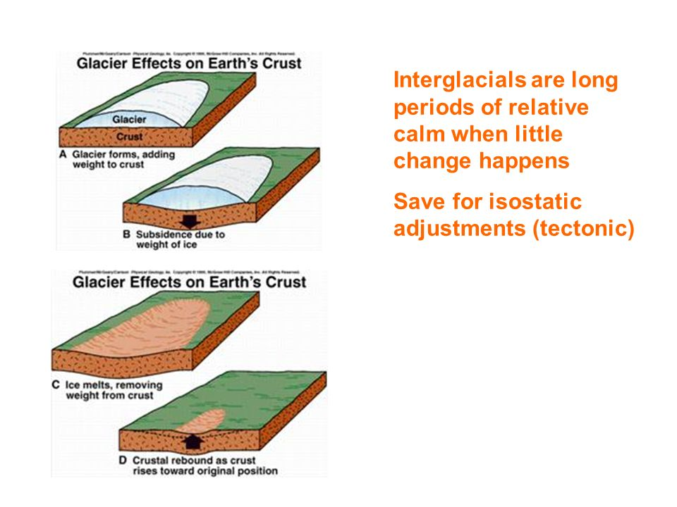 Interglacials are long periods of relative calm when little change happens Save for isostatic adjustments (tectonic)