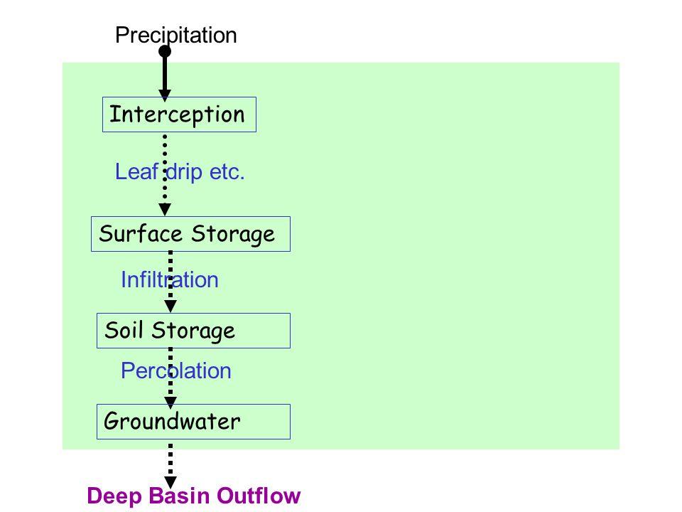 Precipitation Interception Leaf drip etc.