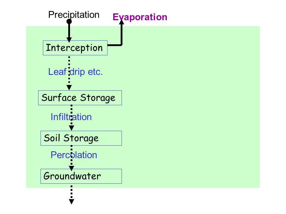 Precipitation Interception Leaf drip etc. Surface Storage Infiltration Soil Storage Percolation Groundwater Evaporation