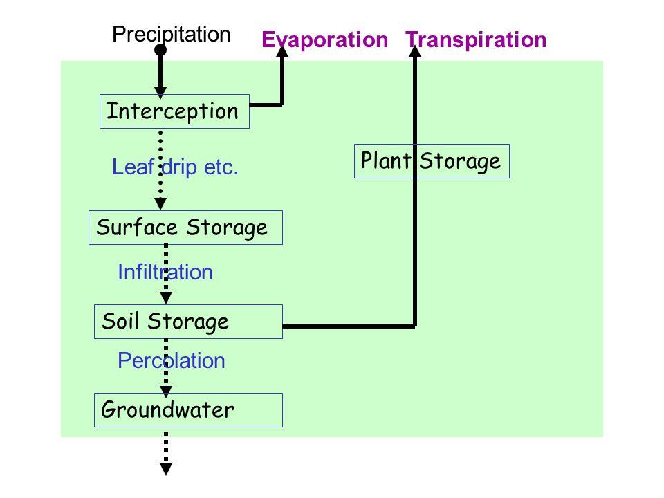 Precipitation Interception Leaf drip etc. Surface Storage Infiltration Soil Storage Percolation Groundwater EvaporationTranspiration Plant Storage