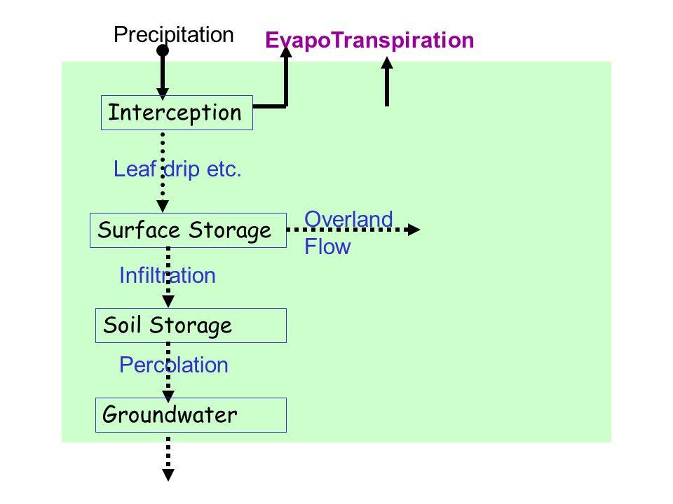 Precipitation Interception Leaf drip etc. Surface Storage Infiltration Soil Storage Percolation Groundwater EvapoTranspiration Overland Flow