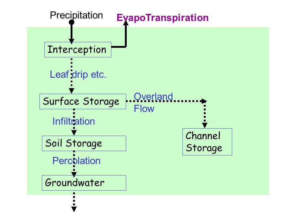 Precipitation Interception Leaf drip etc. Surface Storage Infiltration Soil Storage Percolation Groundwater EvapoTranspiration Overland Flow Channel S