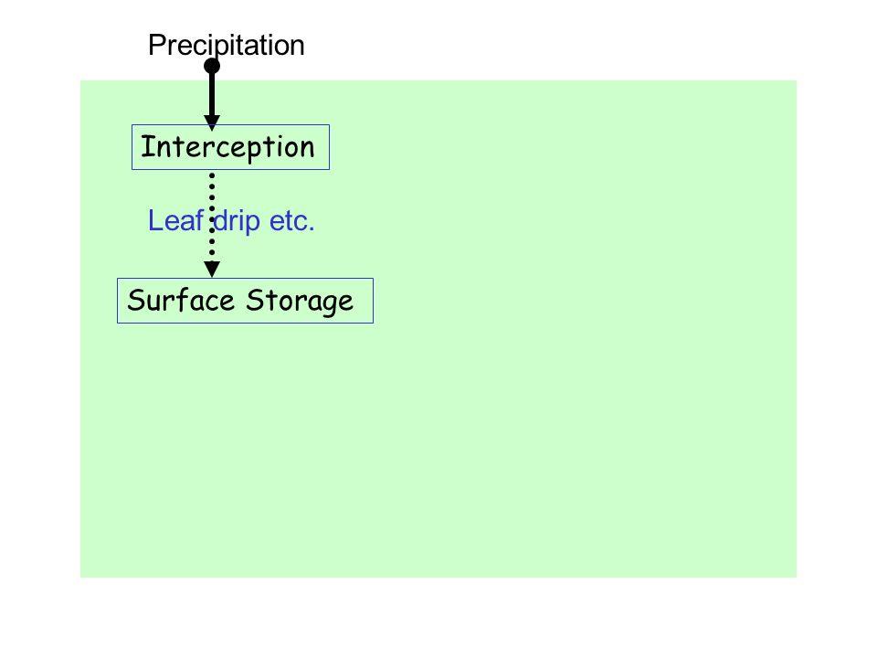 Precipitation Interception Leaf drip etc. Surface Storage