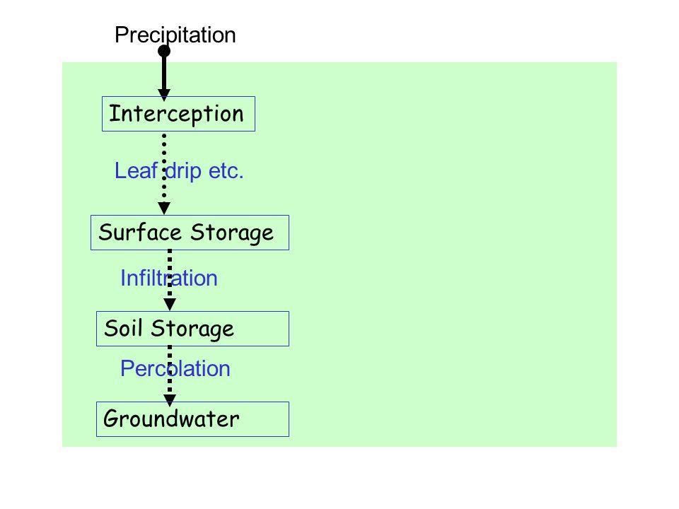 Precipitation Interception Leaf drip etc. Surface Storage Infiltration Soil Storage Percolation Groundwater