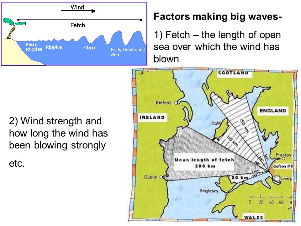 Factors making big waves- 1) Fetch – the length of open sea over which the wind has blown 2) Wind strength and how long the wind has been blowing stro